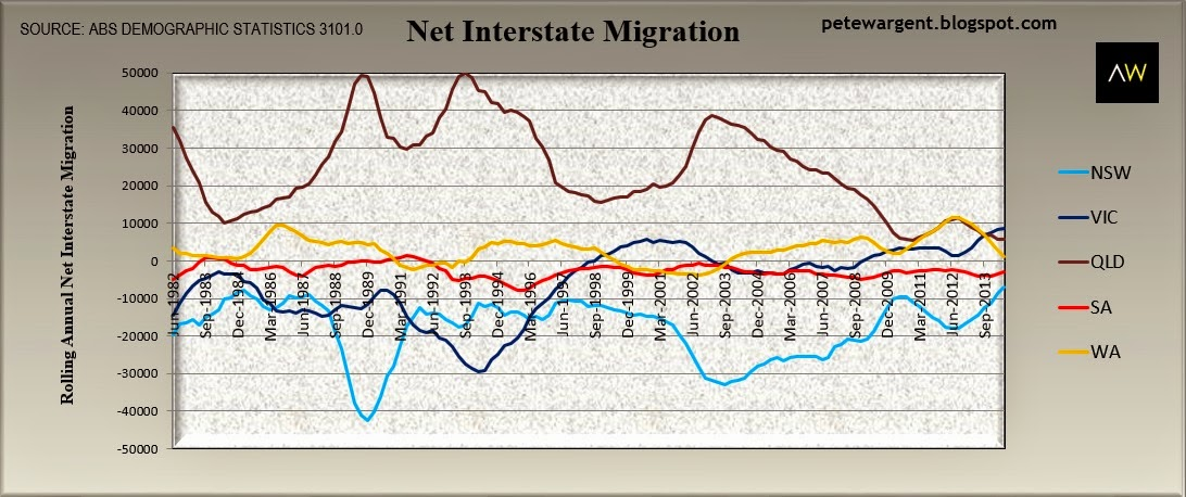Net interstate migration