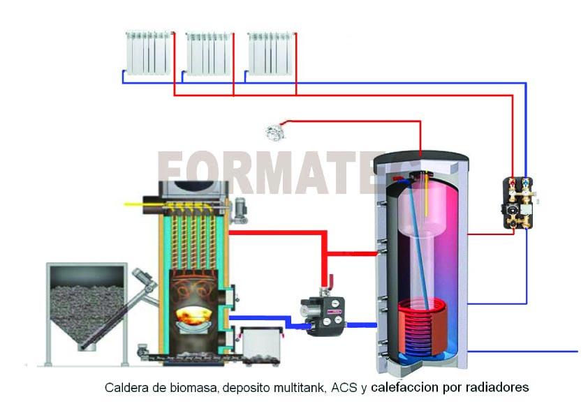 Javier ponce formaci n t cnica marzo 2013 - Calefaccion de lena con radiadores ...