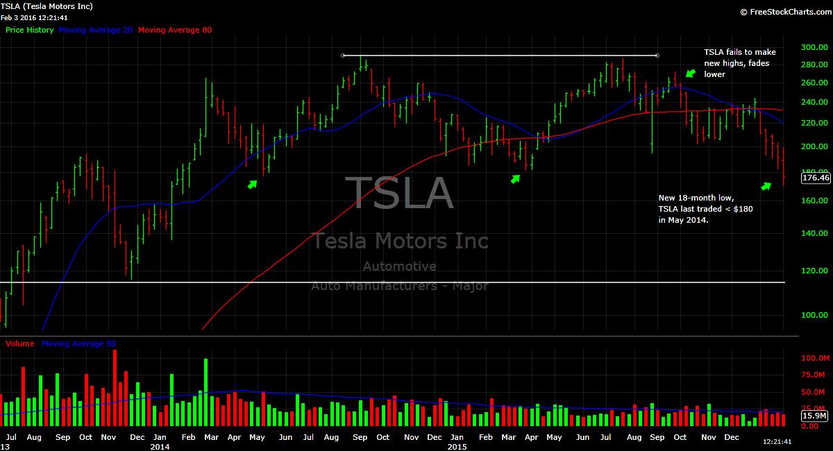 finance trends tesla shares slide to 18 month low tsla stock chart