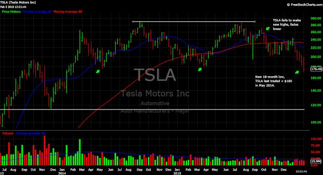 Tesla TSLA stock chart price Elon Musk