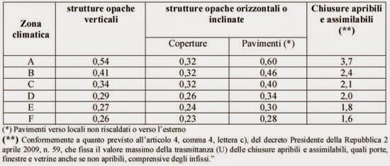 tabella indici di risparmio