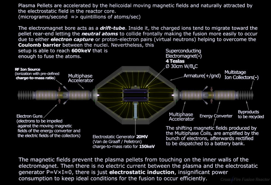 Nuclear Fusion Reactor - Colliding Beams
