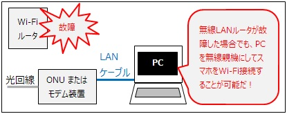 無線LANルータが故障したので「PC」を無線親機として使う
