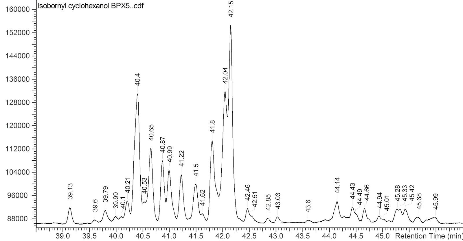 Phytochemia S Blog Isobornyl Cyclohexanol And You