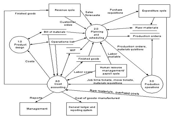 Database sebagai sistem yang digunakan untuk kemudahan dalam level 0 data flow diagram subsistem produksi ccuart Image collections