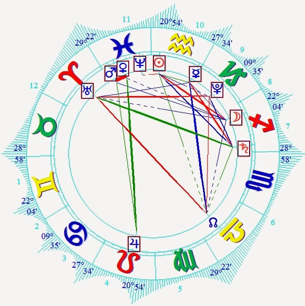 Horoscope Forecast children born on 14 February 2015