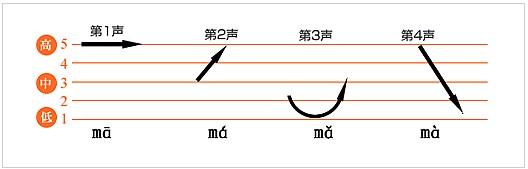 image: Les tons du chinois mandarin comme sur une portée