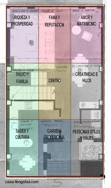 Arquitectura de casas feng shui al decorar y ambientar for Casas feng shui arquitectura
