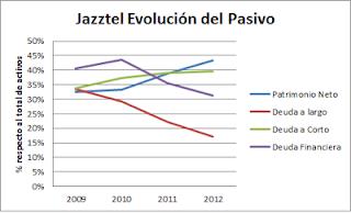 Evolución pasivo de Jazztel