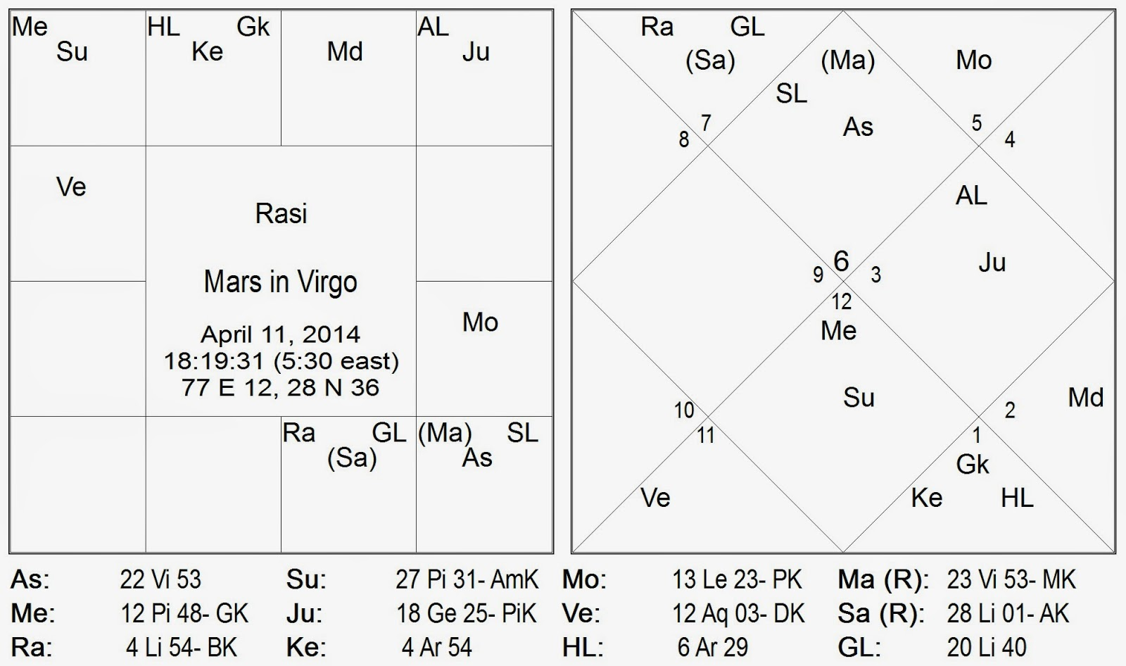 The transit chart showing mars in virgo and mercury in pisces is given below in north indian diamond style