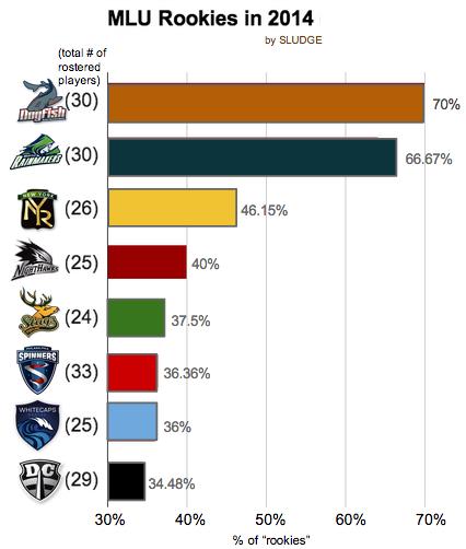 Sludge Output: [Chart] Rookies On MLU Teams