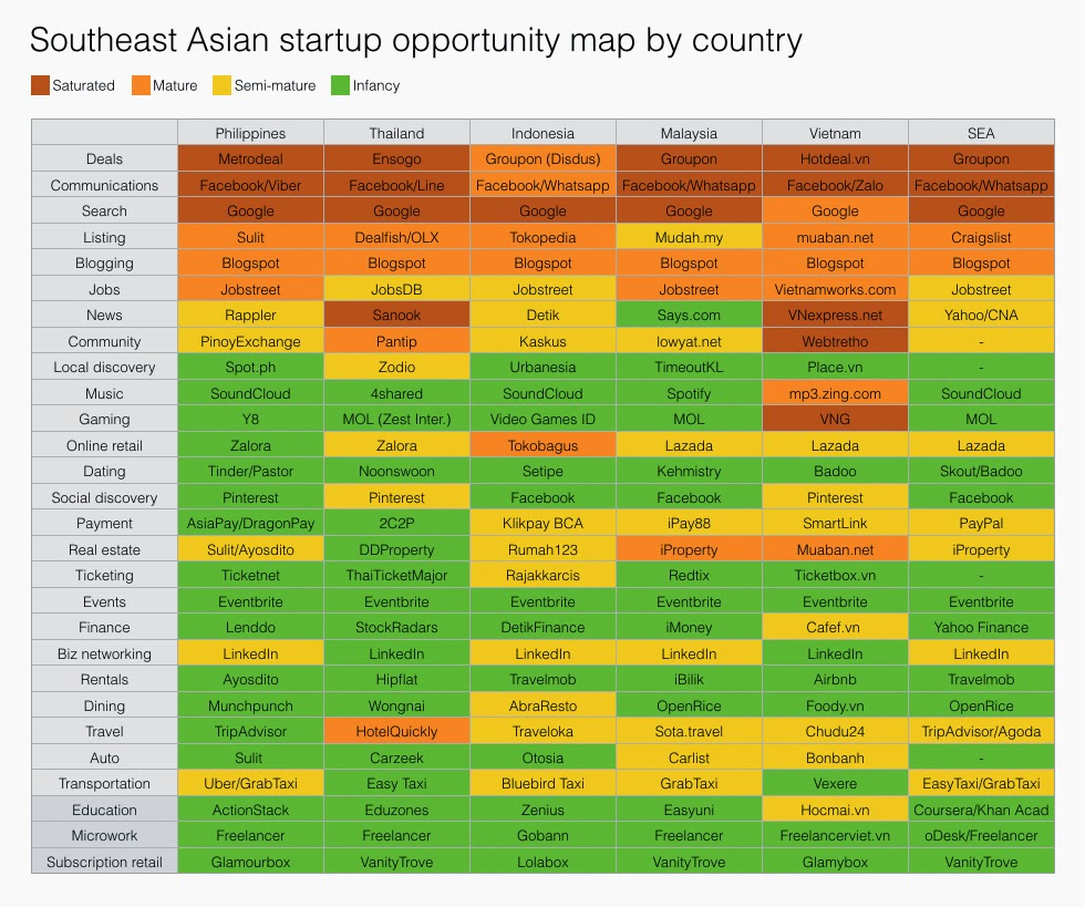 Southeast Asian Startup opportunity map by country
