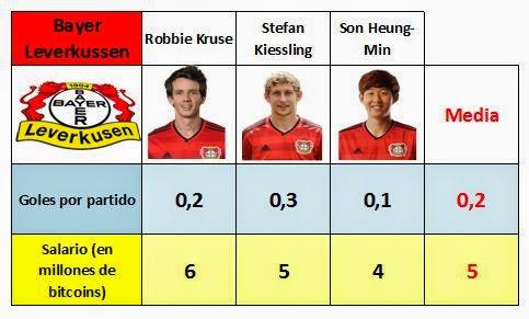 Media de sueldos y goles marcados por los delanteros del Bayer 04 Leverkussen