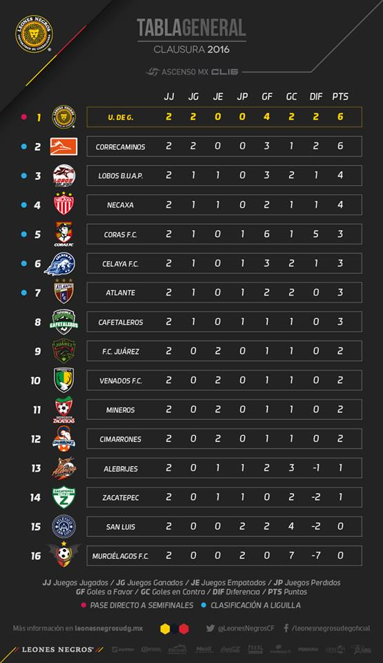 Tabla general Jornada 2 ascenso MX