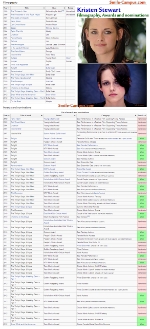 Kristen Stewart - Filmography, Awards and nominations - Wikimise