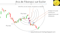 analyse technique arcs de Fibonacci