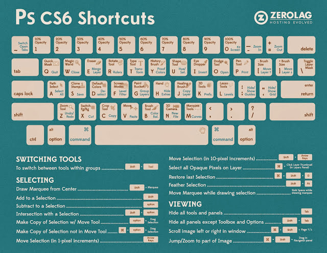 Shortcut Key Adobe Photoshop CS6, Adobe Photoshop