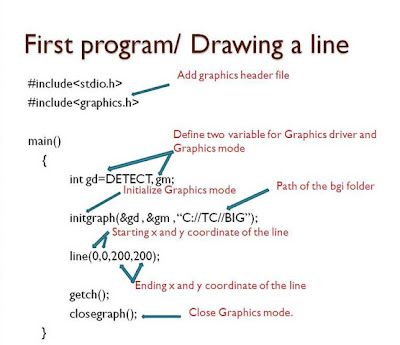 brief introduction of c graphics program