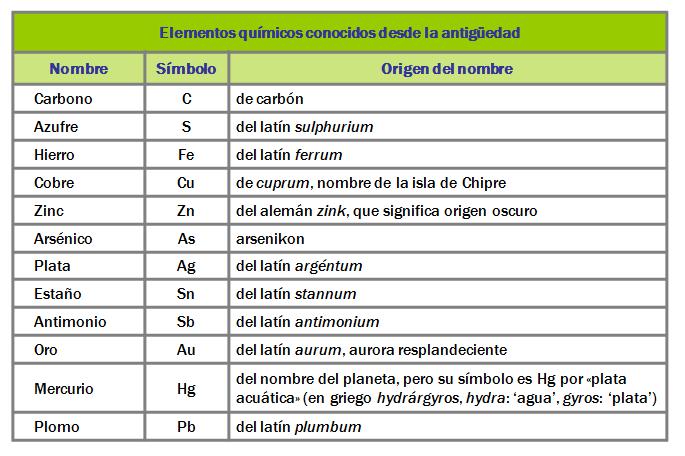 La tabla periodica lessons tes teach 3 urtaz Choice Image