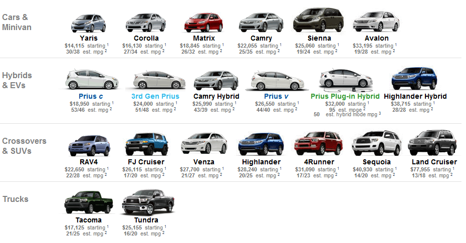 Car Database Year Make Model Trim Engines Full Specifications