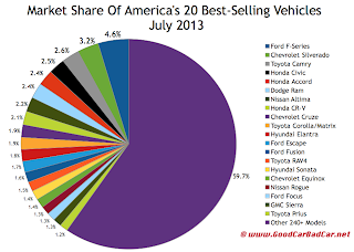 Canada July 2013 best selling vehicle market share chart