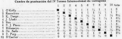 Cuadro puntuación de Ajedrez Español del Torneo Internacional de Ajedrez Tarragona 1957