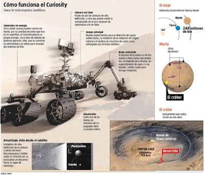robot-curiosity-funcionamiento