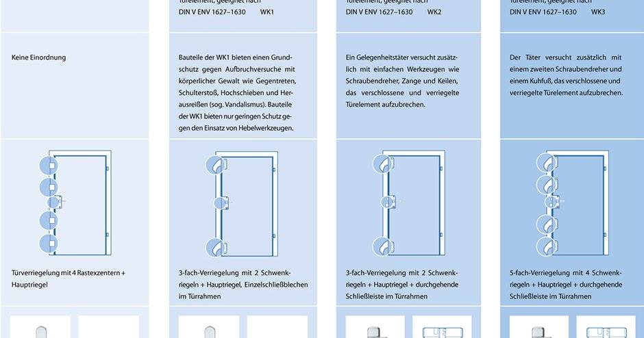 a vz haust ren einbruchschutz einbruchhemmung nach grundausstattung wk1 wk2 und wk3. Black Bedroom Furniture Sets. Home Design Ideas