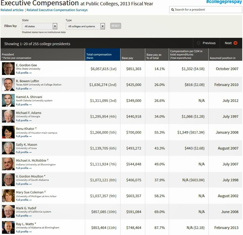 http://chronicle.com/article/Executive-Compensation-at/146519?cid=megamenu#id=table