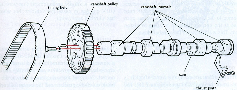 Automotive Mechanics  Camshafts