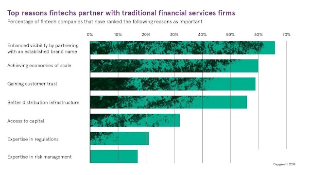 Top reason fintechs partner with traditional financial services firms