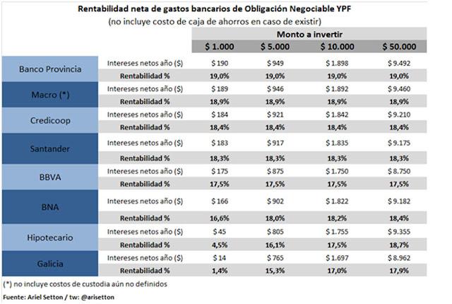El rendimiento de los bonos de YPF banco por banco, según el economista Ariel Setton