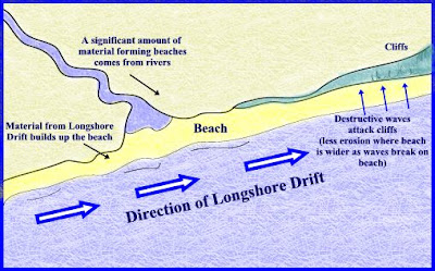 ways the coast is affected by erosion, deposition and transportation from the sea essay A page dedicated to coastal erosion landforms  the evidence of erosion and the power of the sea  of long shore drift by the transportation process.