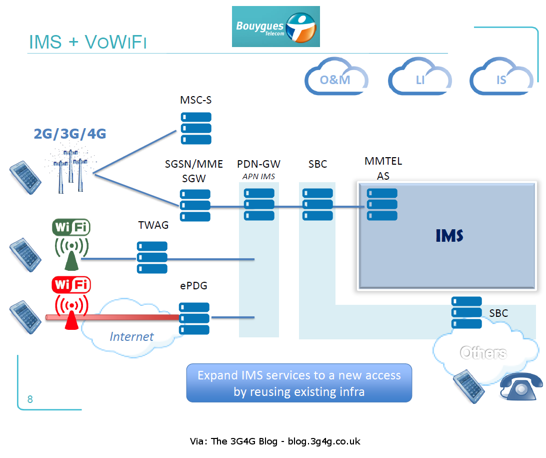 The 3g4g blog voice over wifi vowifi technical details for Home wifi architecture