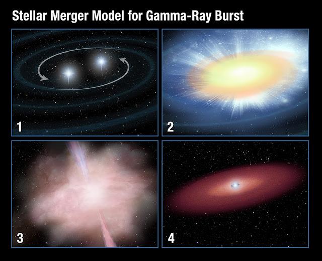 Hình minh họa sự hình thành một vụ nổ tia gamma ngắn theo thời gian. Bản quyền hình ảnh : NASA, ESA, và A. Field (STScI).