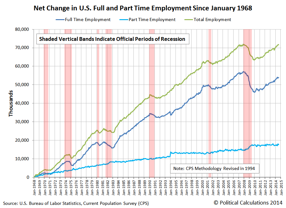 Net Change in Full Time and Part Time Employment Since January 1968, Through August 2014