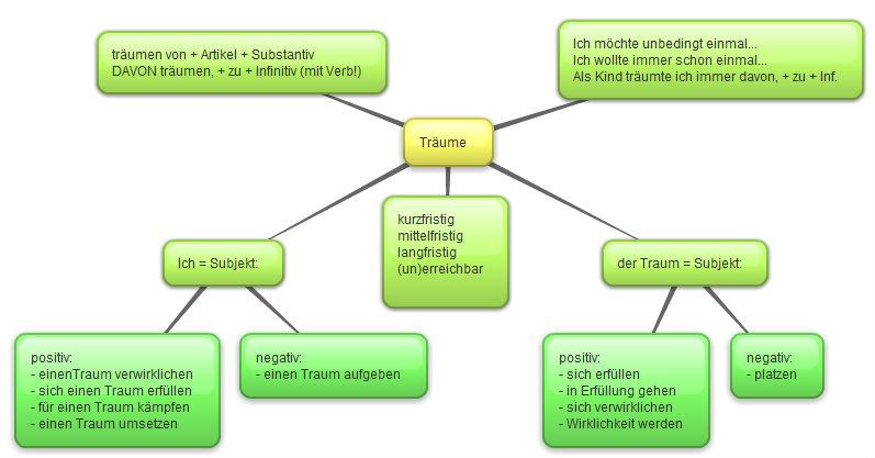 und hier die anleitungen zu bubblus - Wortfelder Beispiele