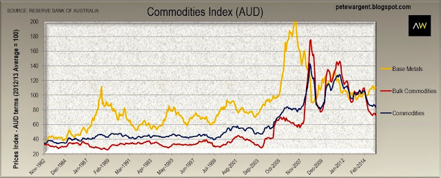 commodities index