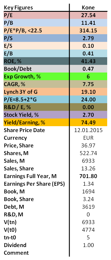 contrarian values of P/E, P/B, ROE as well as dividend for Kone