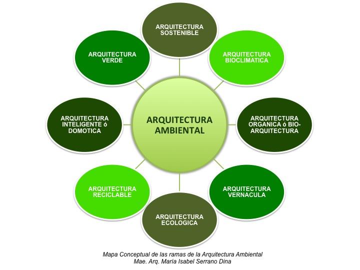 Hablemos de sostenibilidad conceptos de arquitectura for Arquitectura definicion