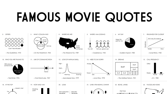 Famous Movie Quotes Awesome Famous Movie Quotes [Infographic] Visualistan