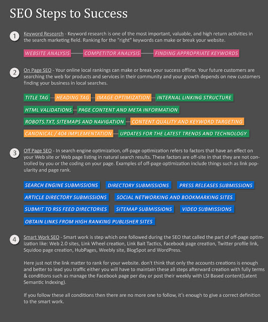 SEO Steps Infographic
