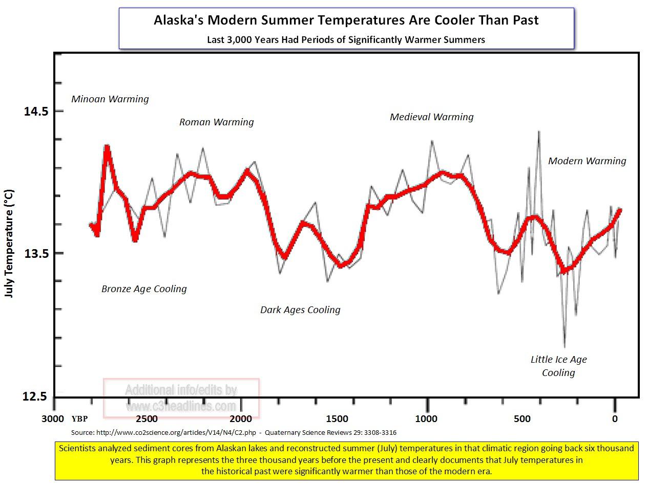 URGENTE!!!! Estudio sobre la próxima #Glaciación - Página 7 Temperatura+con+quironomidos+en+alaska