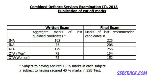 CDS Exam Cut Off Marks Officially Declared by UPSC