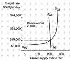 (image: supply/demand curves)