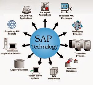 BADI Interview Questions in ABAP