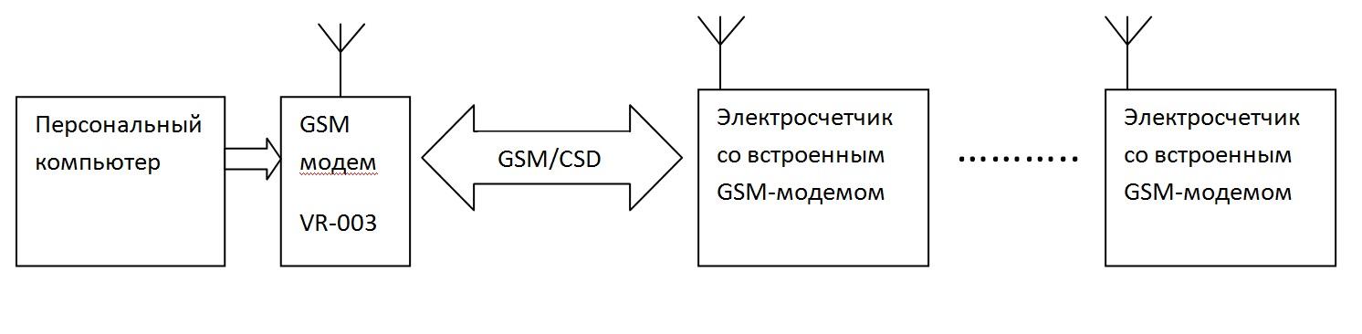 передающего модема ПК.