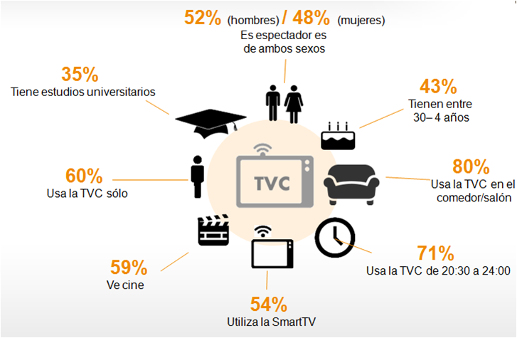 Perfil de usuario de TV Conectada