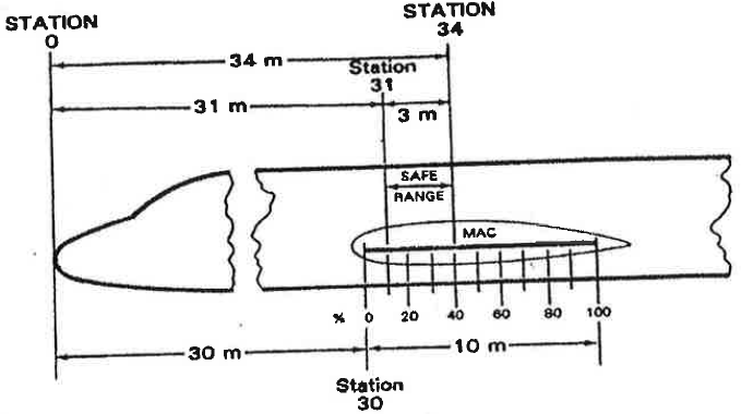 Basic weight and balance equation and mac the mean aerodynamic as shown in the picture above the sate range is 3 meters length the safe range is within station 31 and station 34 31 and 34 meters far from the head of sciox Image collections