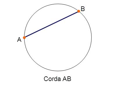 Saiba como o cinema pode te fazer perceber os conceitos básicos da circunferência